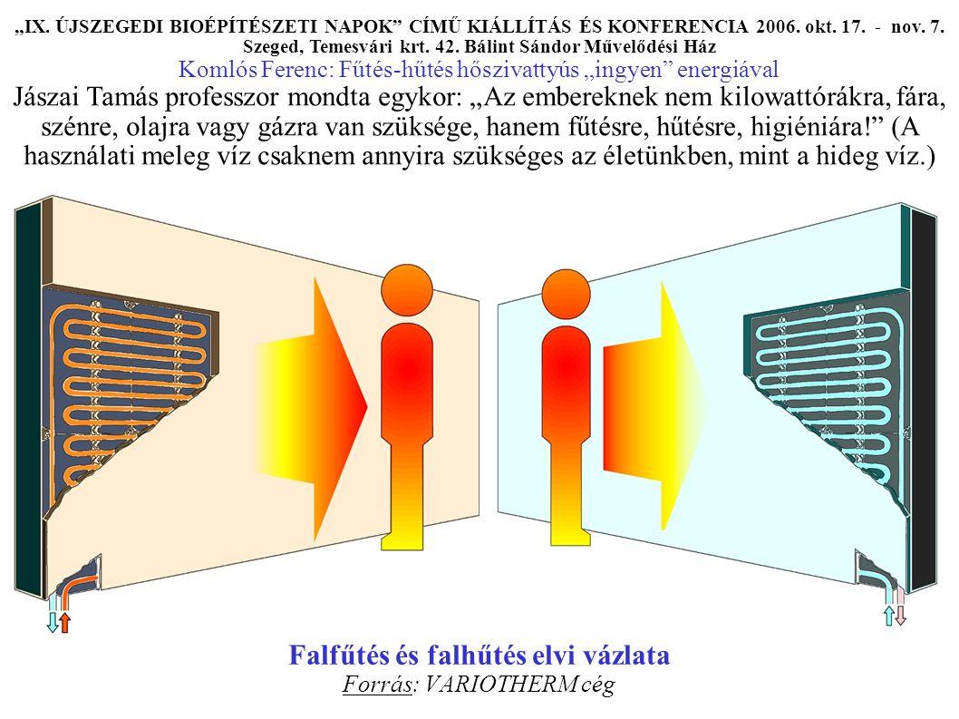"""Falfűtés és falhűtés elvi vázlata Forrás: VARIOTHERM cég """"IX."""