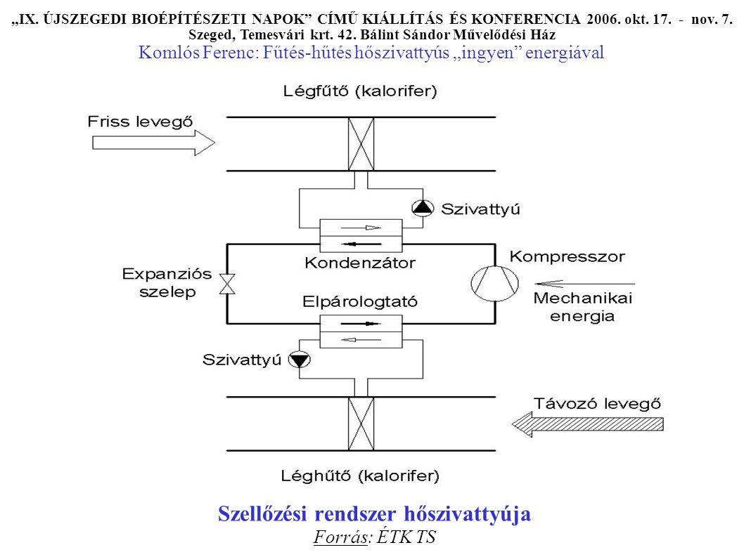 """Szellőzési rendszer hőszivattyúja Forrás: ÉTK TS """"IX."""
