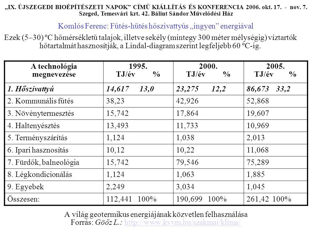 """Hőszivattyúk lehetséges hőhordozóinak és hőforrásainak csoportosítása """"IX."""