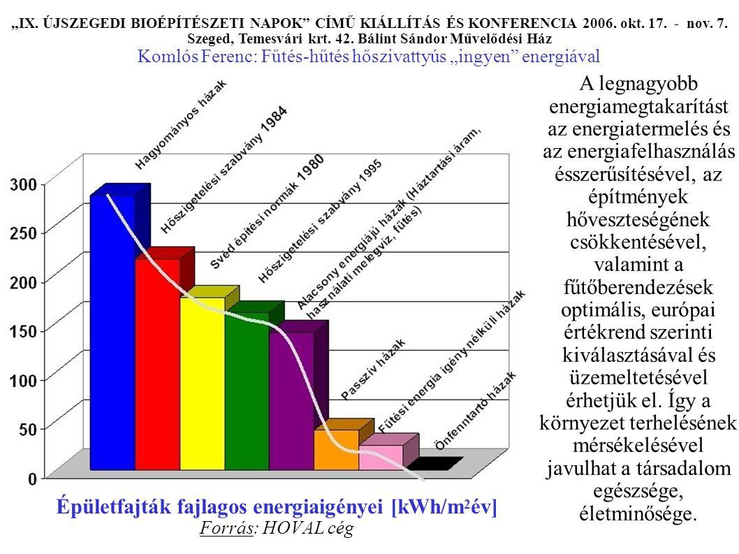 """Épületfajták fajlagos energiaigényei [kWh/m 2 év] Forrás: HOVAL cég """"IX."""