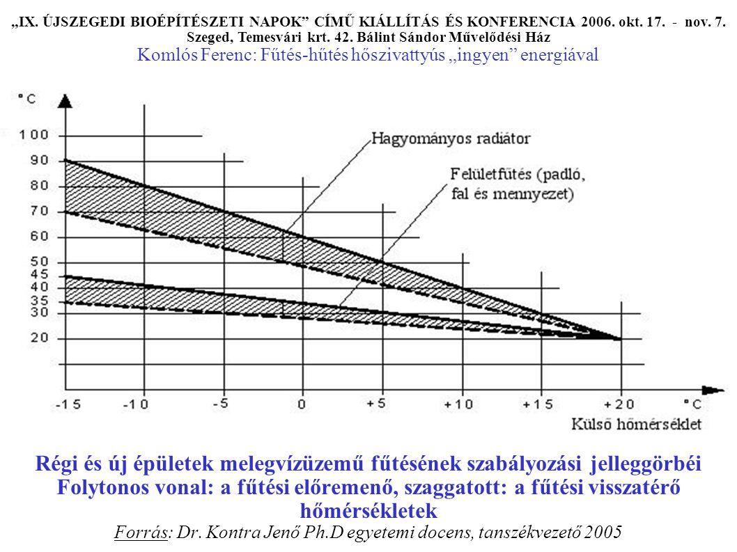 Régi és új épületek melegvízüzemű fűtésének szabályozási jelleggörbéi Folytonos vonal: a fűtési előremenő, szaggatott: a fűtési visszatérő hőmérsékletek Forrás: Dr.