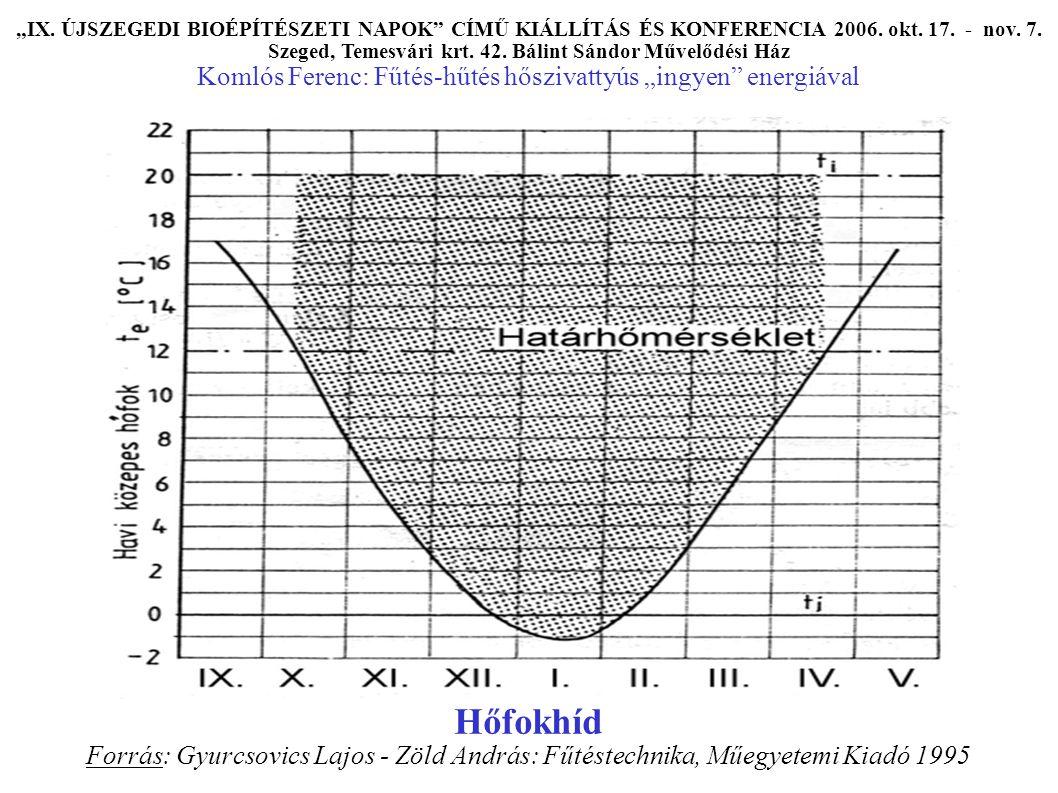 """Hőfokhíd Forrás: Gyurcsovics Lajos - Zöld András: Fűtéstechnika, Műegyetemi Kiadó 1995 """"IX."""