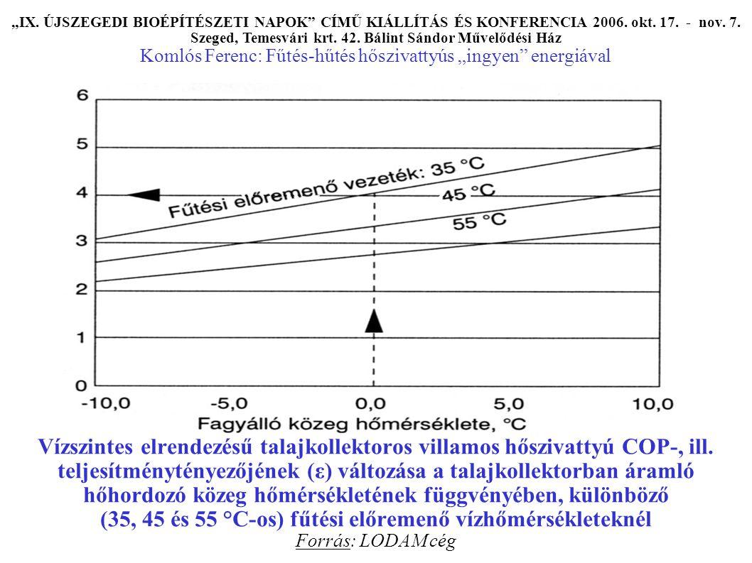 Vízszintes elrendezésű talajkollektoros villamos hőszivattyú COP-, ill.