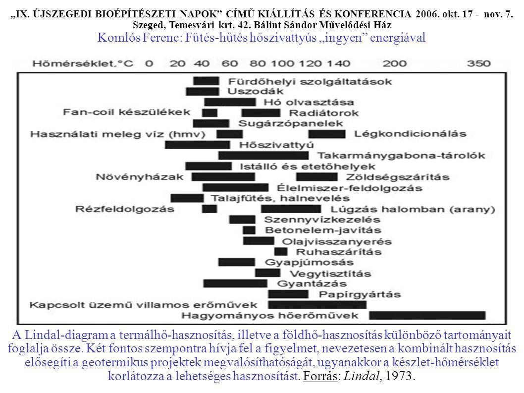 A Lindal-diagram a termálhő-hasznosítás, illetve a földhő-hasznosítás különböző tartományait foglalja össze.