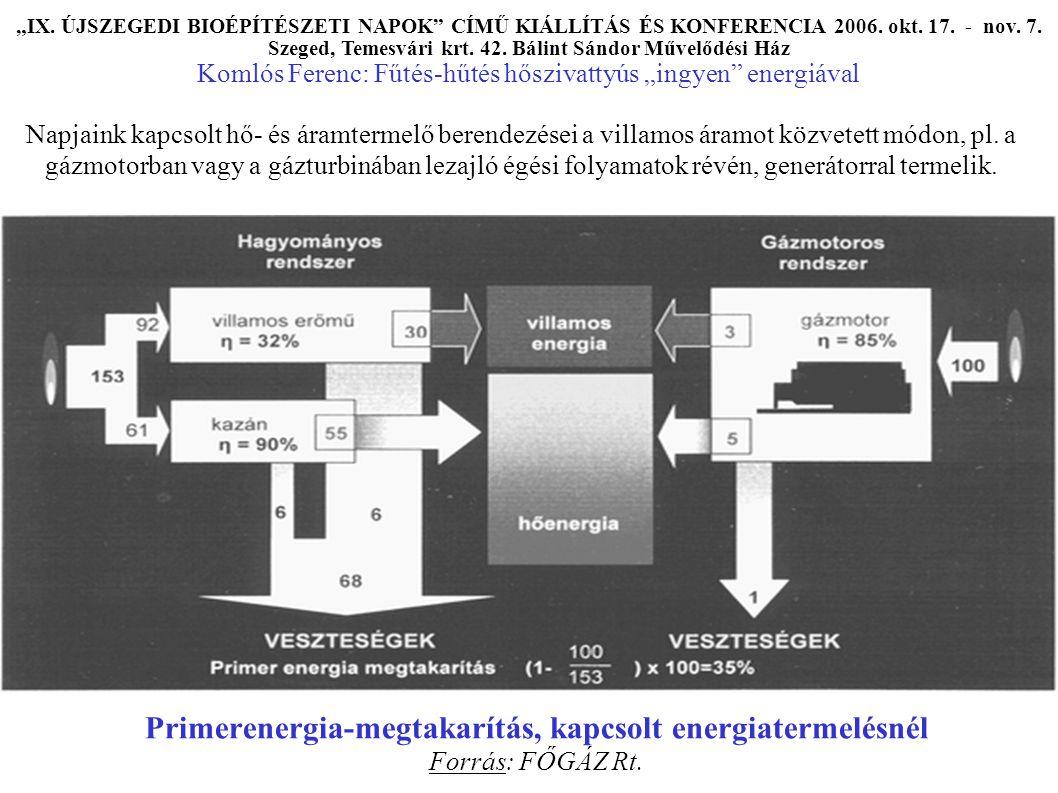 Primerenergia-megtakarítás, kapcsolt energiatermelésnél Forrás: FŐGÁZ Rt.