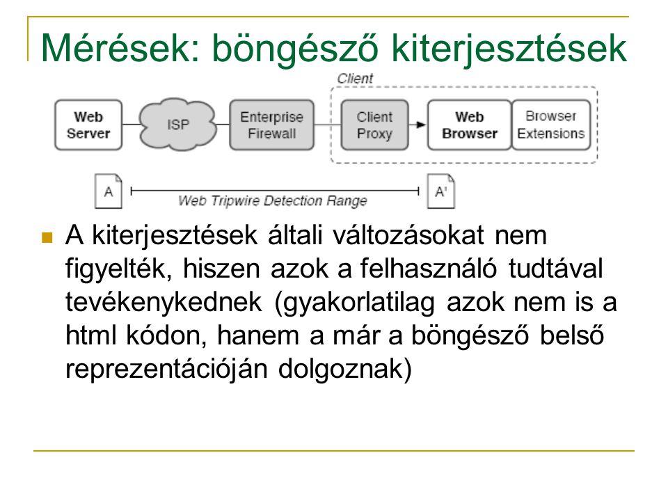 Mérések: böngésző kiterjesztések A kiterjesztések általi változásokat nem figyelték, hiszen azok a felhasználó tudtával tevékenykednek (gyakorlatilag azok nem is a html kódon, hanem a már a böngésző belső reprezentációján dolgoznak)