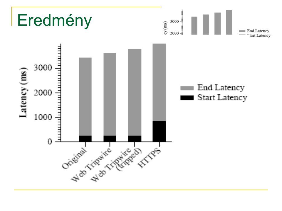 Eredmény start latency  Nem nőtt 240 ms  SSL-nél a kapcsolódás miatt 840 ms Betöltési idő  Hosszabb a tripwire számításai miatt  A riport készítőnél még hosszabb (összes különbség kiszámítása) Teljes latency  Még így is a HTTPS oldal alatti