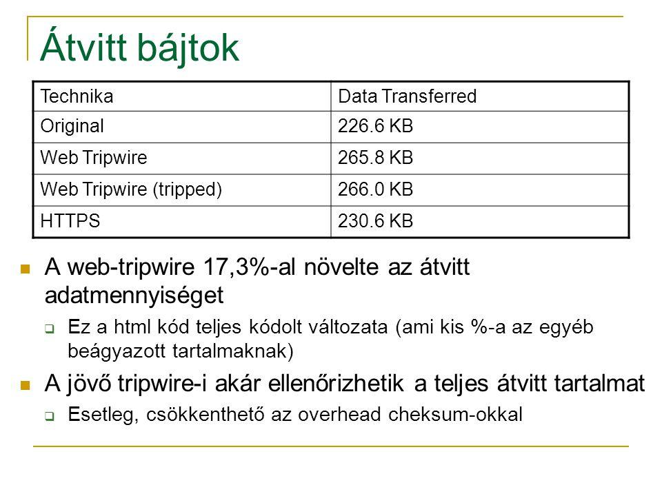 Átvitt bájtok TechnikaData Transferred Original226.6 KB Web Tripwire265.8 KB Web Tripwire (tripped)266.0 KB HTTPS230.6 KB A web-tripwire 17,3%-al növelte az átvitt adatmennyiséget  Ez a html kód teljes kódolt változata (ami kis %-a az egyéb beágyazott tartalmaknak) A jövő tripwire-i akár ellenőrizhetik a teljes átvitt tartalmat  Esetleg, csökkenthető az overhead cheksum-okkal