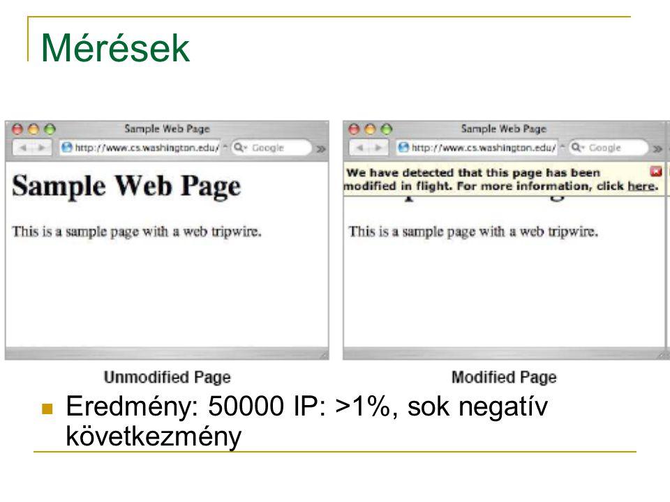 Értékelés Az összehasonlítás  Latecy (késés)  Throughput (áteresztő képesség) 4 változata egy főbb bank honlapjának  HTTP  Web-tripwire (XHR on Self)  Web-tripwire (XHR on Self) ami riportot készít a módosítást  HTTPS 3Ghz Xeon, Apache 2, Fedora Core 6 (nincs hardveres SSL gyorsítás)