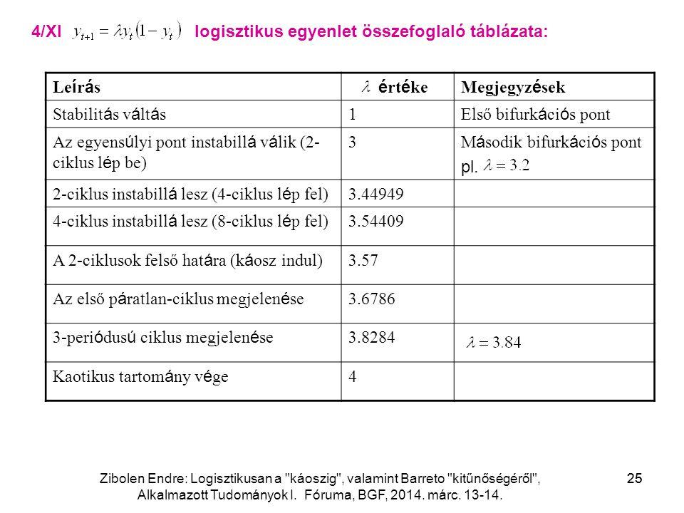 Zibolen Endre: Logisztikusan a