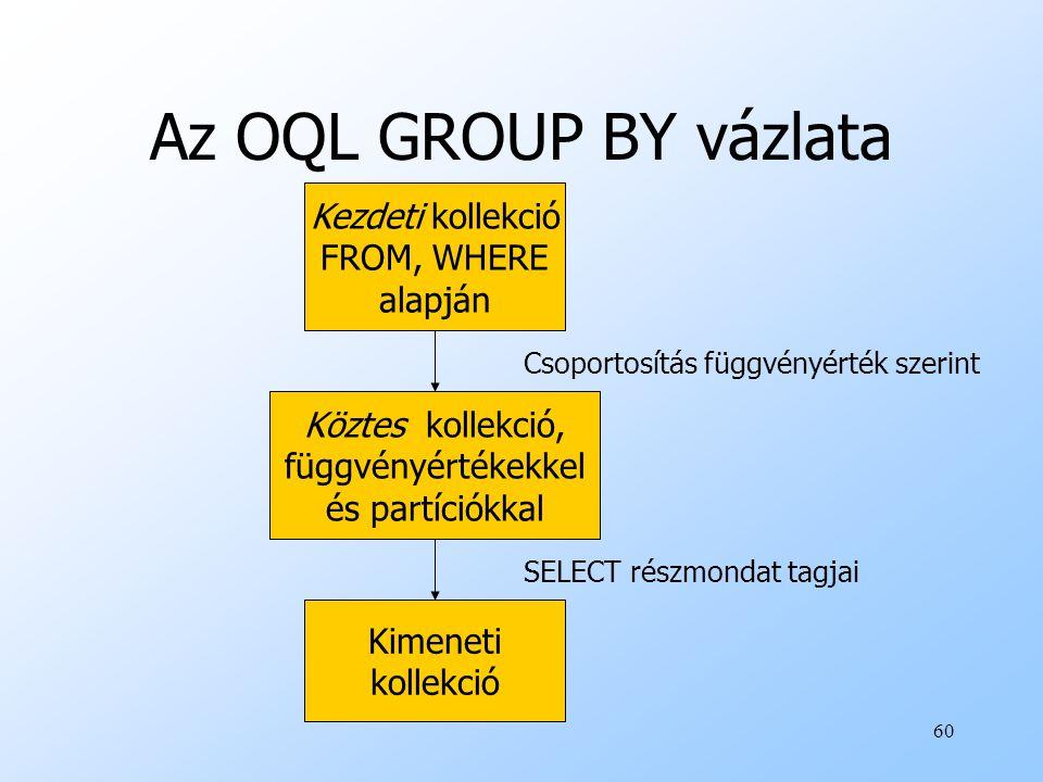 60 Az OQL GROUP BY vázlata Kezdeti kollekció FROM, WHERE alapján Köztes kollekció, függvényértékekkel és partíciókkal Kimeneti kollekció Csoportosítás függvényérték szerint SELECT részmondat tagjai