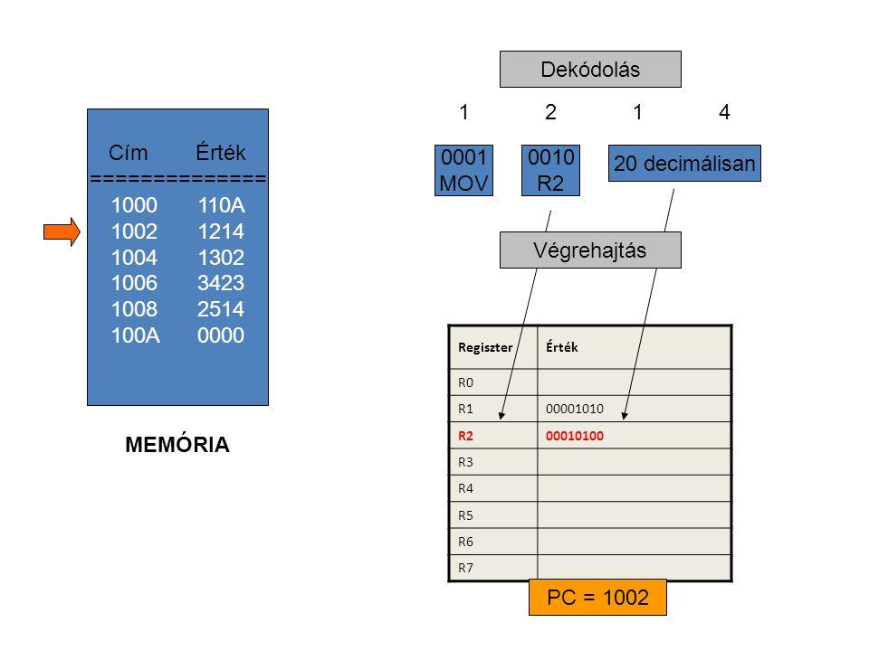 RegiszterÉrték R0 R100001010 R200010100 R3 R4 R5 R6 R7 12141214 20 decimálisan 0010 R2 0001 MOV Dekódolás Végrehajtás CímÉrték ============== 1000110A 1002 1214 1004 1302 1006 3423 1008 2514 100A 0000 MEMÓRIA PC = 1002