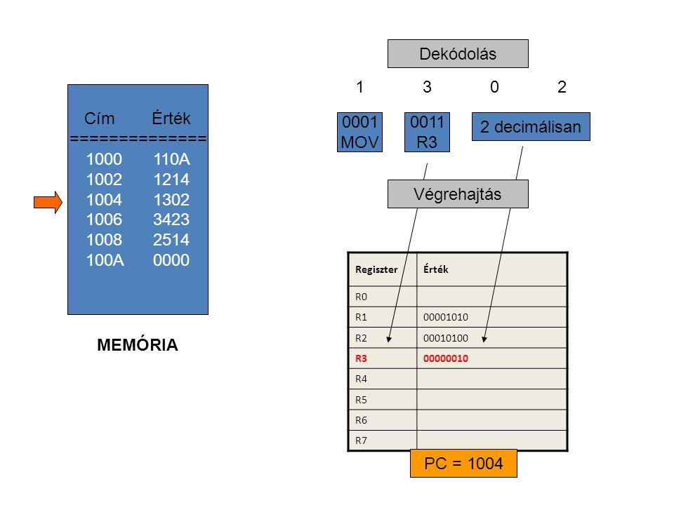 RegiszterÉrték R0 R100001010 R200010100 R300000010 R4 R5 R6 R7 13021302 2 decimálisan 0011 R3 0001 MOV Dekódolás Végrehajtás CímÉrték ============== 1000110A 1002 1214 1004 1302 1006 3423 1008 2514 100A 0000 MEMÓRIA PC = 1004