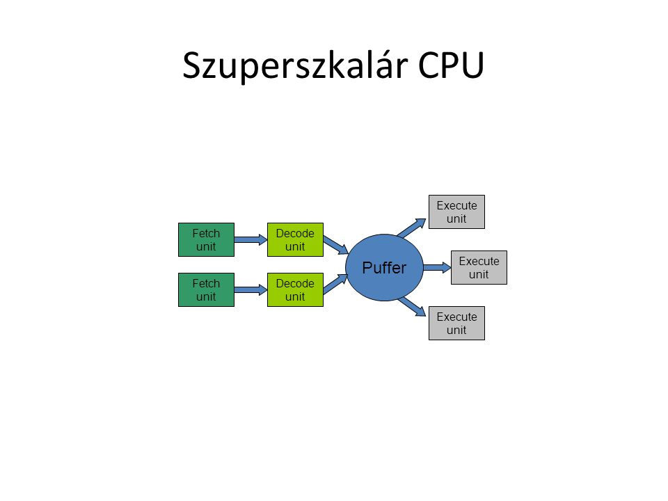 Szuperszkalár CPU Fetch unit Fetch unit Execute unit Execute unit Execute unit Puffer Decode unit Decode unit