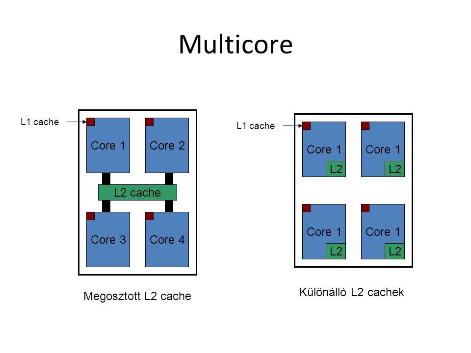 Multicore Core 1Core 2 Core 3Core 4 L2 cache L1 cache Core 1 L1 cache L2 Core 1 L2 Core 1 L2 Core 1 L2 Megosztott L2 cache Különálló L2 cachek