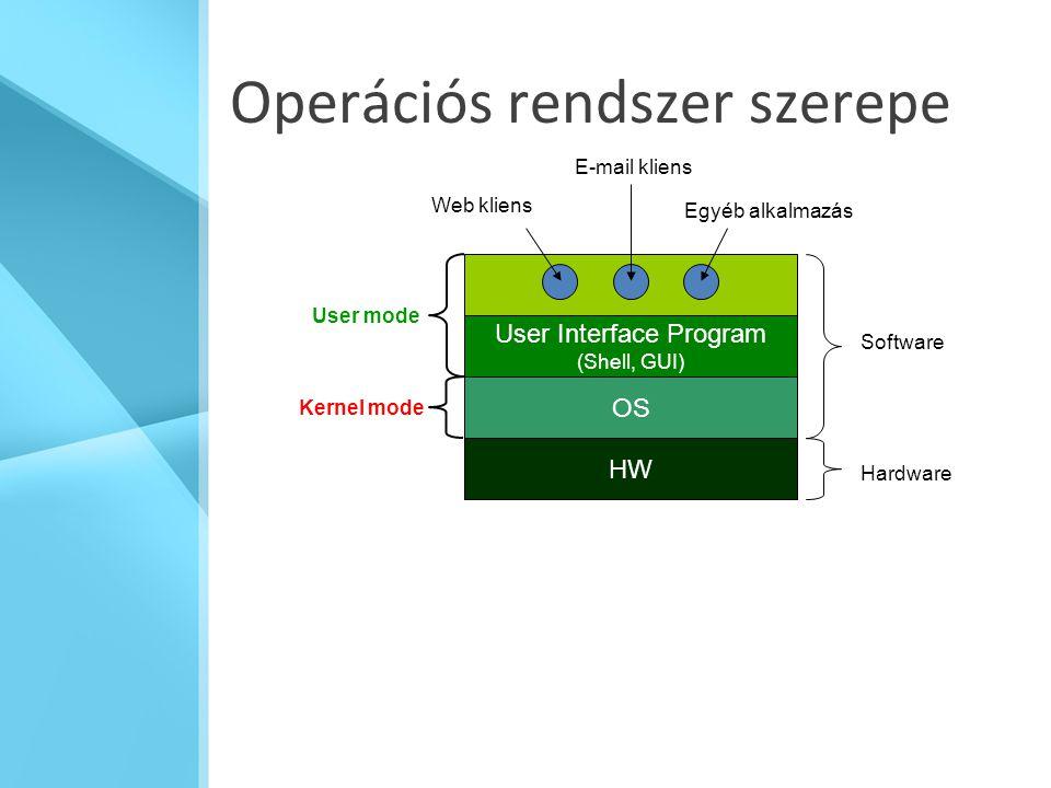 Operációs rendszer szerepe User Interface Program (Shell, GUI) OS HW Web kliens E-mail kliens Egyéb alkalmazás User mode Kernel mode Software Hardware