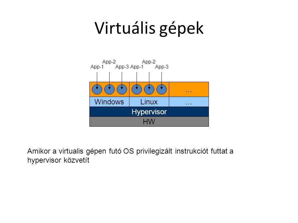 Virtuális gépek HW Hypervisor WindowsLinux… … App-1 App-2 App-3App-1 App-2 App-3 Amikor a virtualis gépen futó OS privilegizált instrukciót futtat a hypervisor közvetít