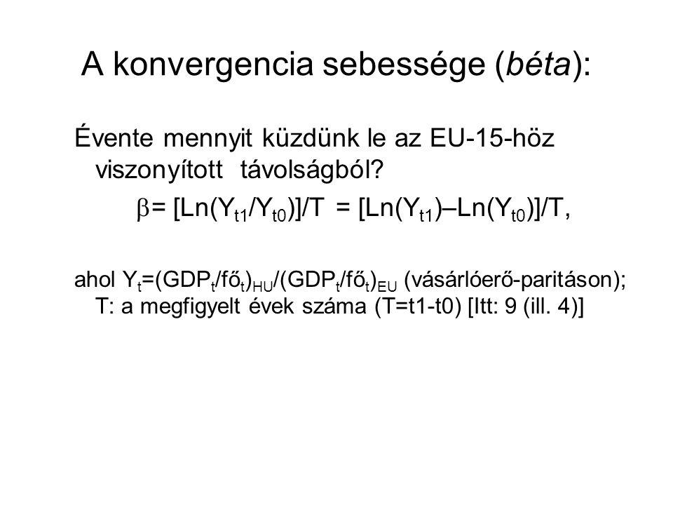 A konvergencia sebessége (béta): Évente mennyit küzdünk le az EU-15-höz viszonyított távolságból.