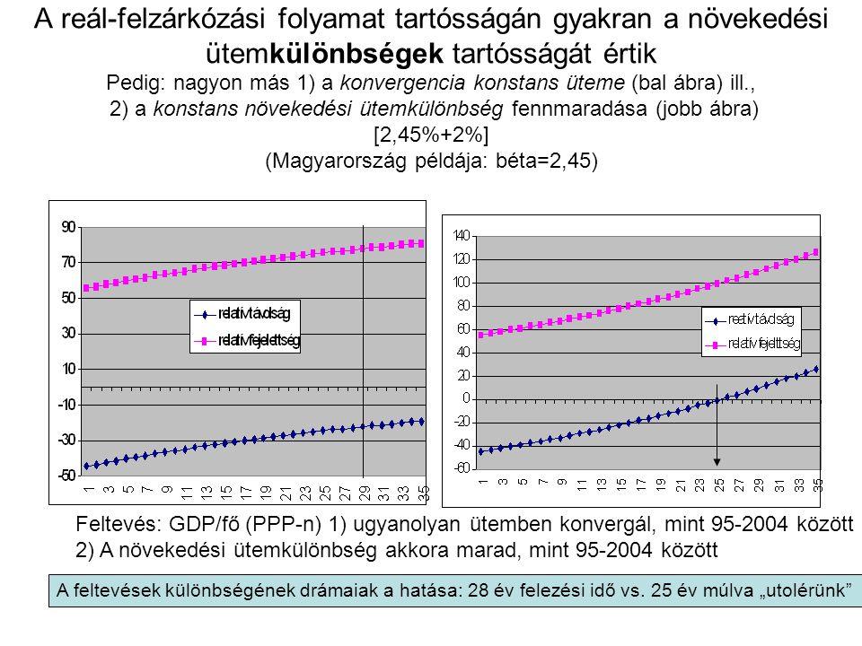 A reál-felzárkózási folyamat tartósságán gyakran a növekedési ütemkülönbségek tartósságát értik Pedig: nagyon más 1) a konvergencia konstans üteme (bal ábra) ill., 2) a konstans növekedési ütemkülönbség fennmaradása (jobb ábra) [2,45%+2%] (Magyarország példája: béta=2,45) Feltevés: GDP/fő (PPP-n) 1) ugyanolyan ütemben konvergál, mint 95-2004 között 2) A növekedési ütemkülönbség akkora marad, mint 95-2004 között A feltevések különbségének drámaiak a hatása: 28 év felezési idő vs.