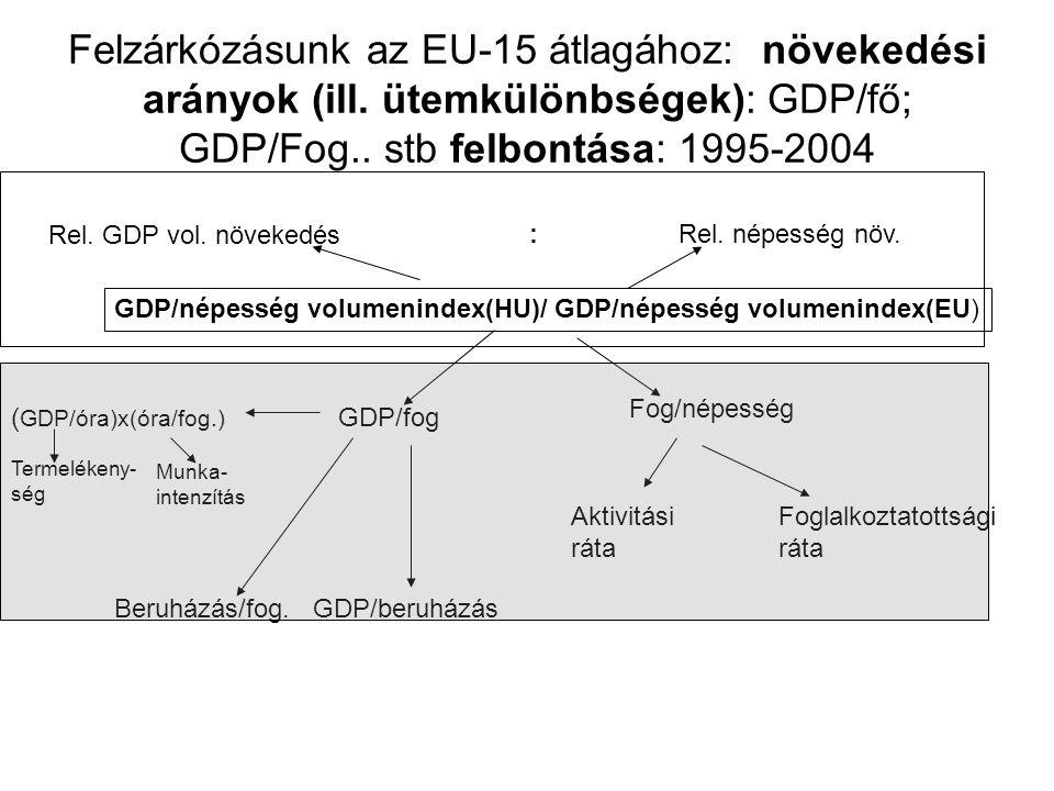 Felzárkózásunk az EU-15 átlagához: növekedési arányok (ill.