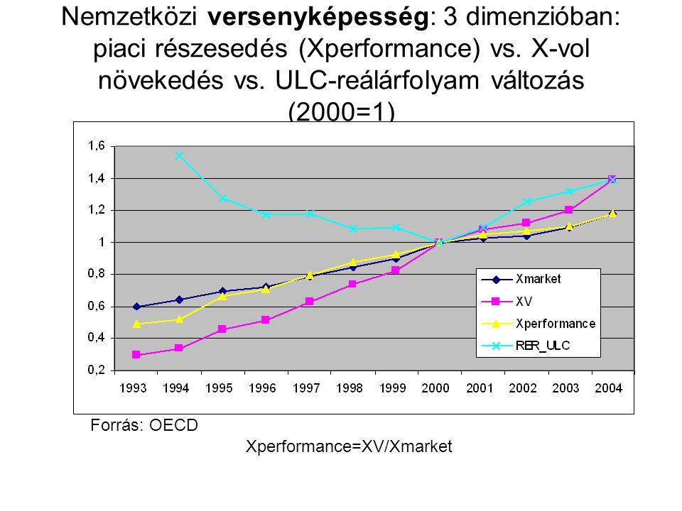 Nemzetközi versenyképesség: 3 dimenzióban: piaci részesedés (Xperformance) vs.