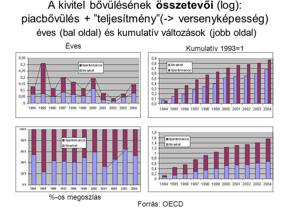 A kivitel bővülésének összetevői (log): piacbővülés + teljesítmény (-> versenyképesség) éves (bal oldal) és kumulatív változások (jobb oldal) Éves Kumulatív 1993=1 %-os megoszlás Forrás: OECD