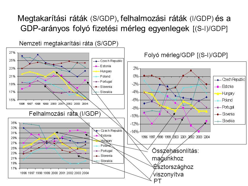 Megtakarítási ráták (S/GDP), felhalmozási ráták (I/GDP) és a GDP-arányos folyó fizetési mérleg egyenlegek [(S-I)/GDP] Nemzeti megtakarítási ráta (S/GDP) Felhalmozási ráta (I/GDP) Folyó mérleg/GDP [(S-I)/GDP] Összehasonlítás: magunkhoz Észtországhoz viszonyítva PT