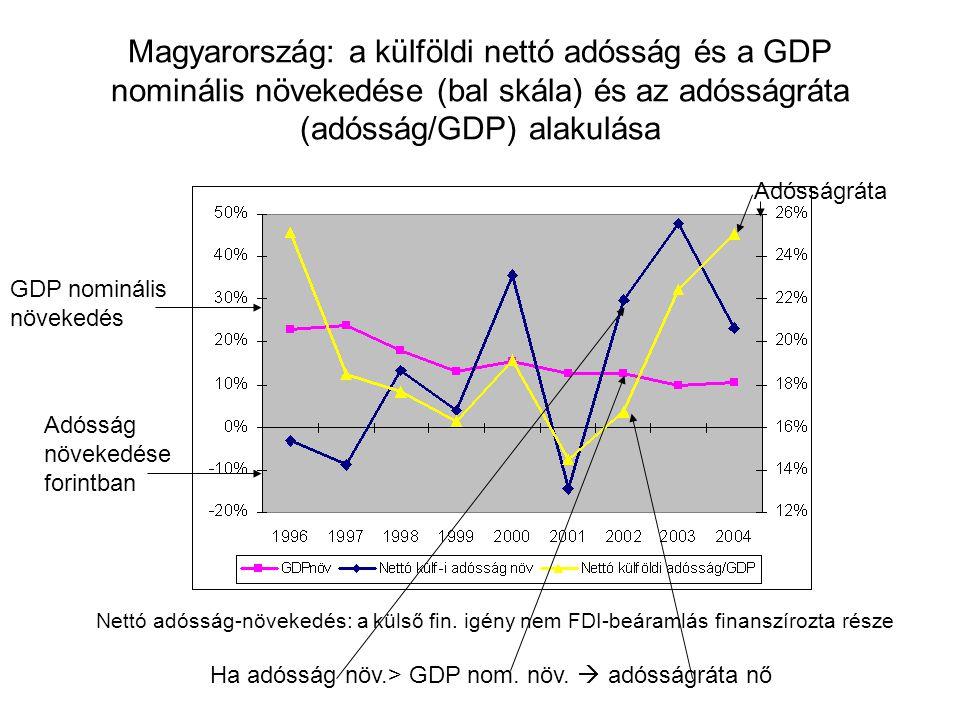 Magyarország: a külföldi nettó adósság és a GDP nominális növekedése (bal skála) és az adósságráta (adósság/GDP) alakulása Adósságráta GDP nominális növekedés Adósság növekedése forintban Nettó adósság-növekedés: a külső fin.
