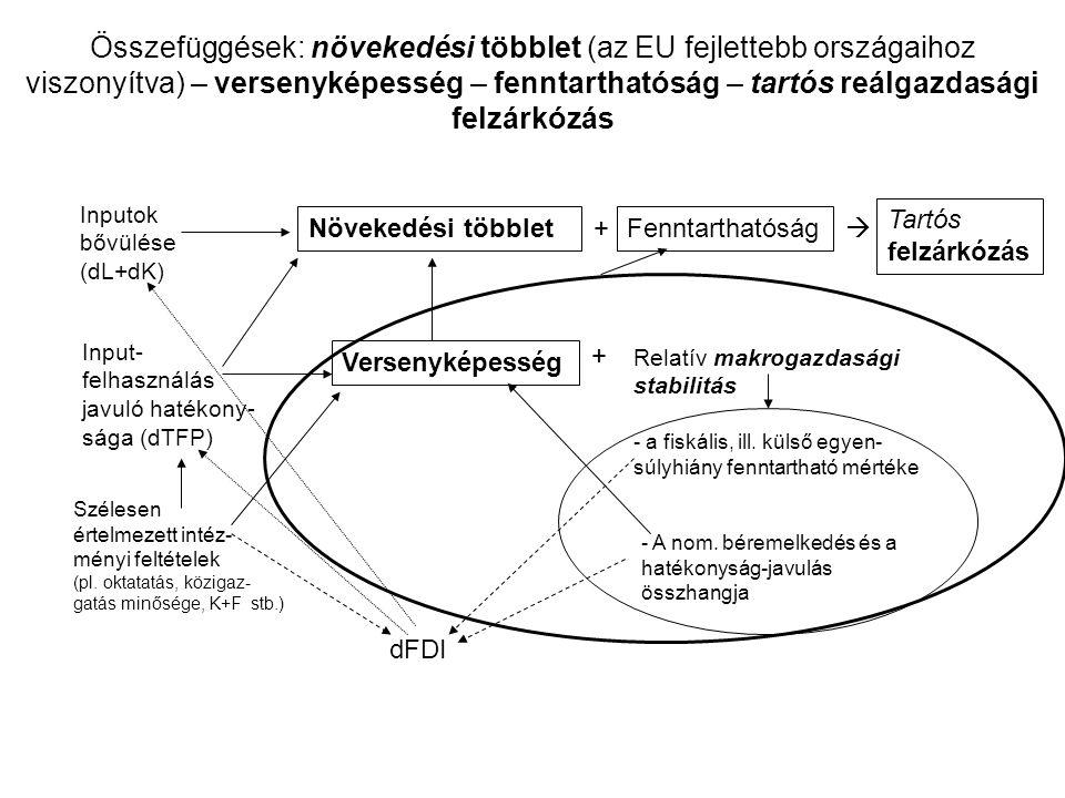 Összefüggések: növekedési többlet (az EU fejlettebb országaihoz viszonyítva) – versenyképesség – fenntarthatóság – tartós reálgazdasági felzárkózás Inputok bővülése (dL+dK) Input- felhasználás javuló hatékony- sága (dTFP) Szélesen értelmezett intéz- ményi feltételek (pl.