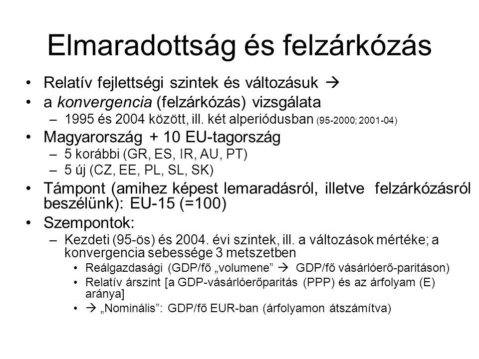 """A GDP/fő """"felzárkózottságának (relatív szintjének) kétféle metszete: relatív reálfejlettségi és árszint; és a kettő eredője (szorzata): a nominális (EUR-ban kifejezett) GDP/fő relatív szintje: 1995-2000 (az EU-15=100) Reálgazdasági: GDP/fő PPP-n Relatív árszint (PPP/árfolyam) Nominális (EUR-ban): árfolyamon átszámított GDP/fő Rel."""
