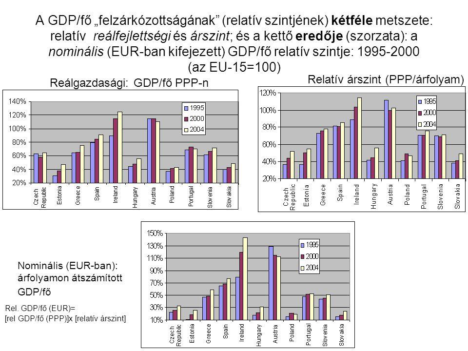 Az EU-15-höz viszonyított fejlettségi és GDP-árszintek 1995-ben és 2004-ben (EU-15=100) HU CZ EE PL SL PT GR ES AU IR Rel.