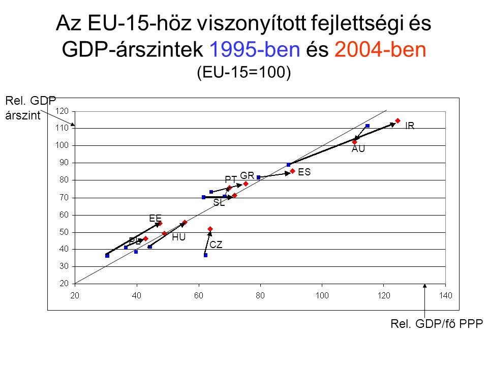 """A felzárkózás évenkénti """"abszolút mértéke*: reálgazdasági, ár és nominális 1995-2004 (%- pont/év) (Nominális GDP/fő)/(relatív árszint)= reál: ln jobban mutatja  *(Relatív szint 2004 – Relatív szint 1995)/9 [Csak az EU-15-től lemaradt országokra] ( GDP/fő)PPP-n"""