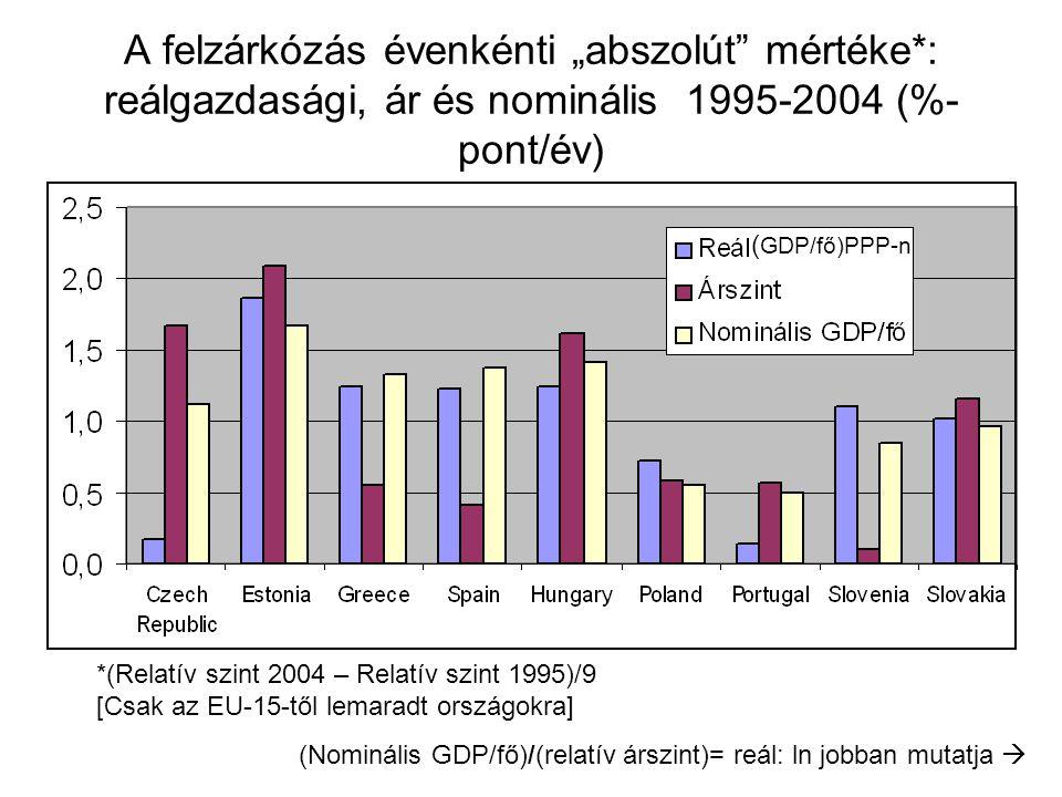 GDP/fő növekedési ráták: gazdasági vs.