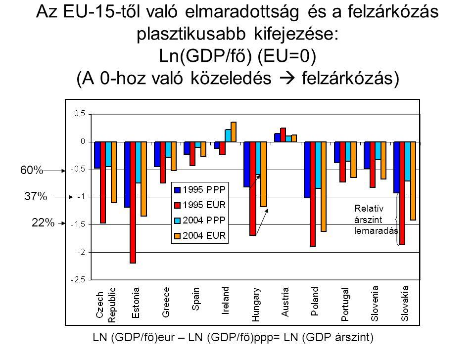 """Néhány záró gondolat Bár Magyarország 1995-2004 között impresszív ütemben zárkózott fel az EU-15 átlagához, a 2001 óta felgyorsult felzárkózási ütem valószínűleg nem tartható fenn A 2001 óta felgyorsult felzárkózás túl nagy és rossz szerkezetű külső egyensúlyhiányra (  gyors külföldi adósság-felhalmozásra) épült A külső és a (vele összefüggő) belső egyensúlyhiány korrekcióra szorul; a korrekció átmenetileg lassíthatja a felzárkózási folyamatot Van ezzel ellentétes vélemény: –""""Nem-keynes i hatások folytán a korrekció pótlólagos növekedést generálhat (Expansionary fiscal contraction)-> IR, DK –DE ott: főként az óriási kamatprémium csökkenése adott növekedési impulzust  nálunk magas, de nem abnormális a kamatprémium Számunkra relevánsabb, hogy elkerüljük PT negatív példájának megismétlését (kezelhetetlenné vált egyensúlyhiányok + tartós lassulás)  Átmeneti felzárkózási áldozat vs."""