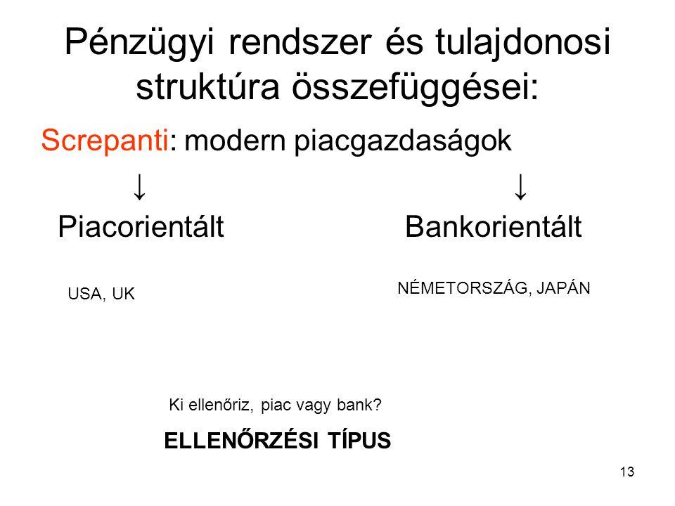 13 Pénzügyi rendszer és tulajdonosi struktúra összefüggései: Screpanti: modern piacgazdaságok ↓↓ Piacorientált Bankorientált USA, UK NÉMETORSZÁG, JAPÁ