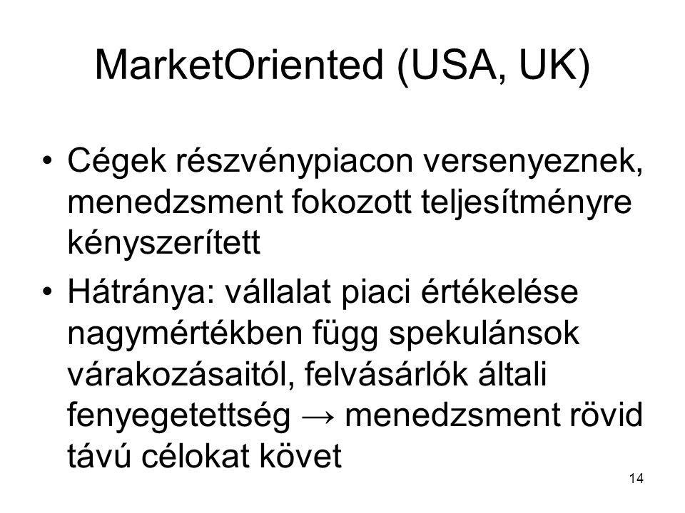 14 MarketOriented (USA, UK) Cégek részvénypiacon versenyeznek, menedzsment fokozott teljesítményre kényszerített Hátránya: vállalat piaci értékelése nagymértékben függ spekulánsok várakozásaitól, felvásárlók általi fenyegetettség → menedzsment rövid távú célokat követ
