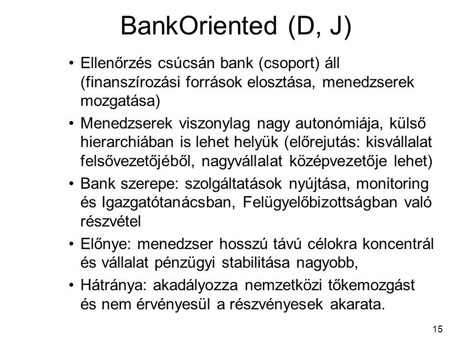 15 BankOriented (D, J) Ellenőrzés csúcsán bank (csoport) áll (finanszírozási források elosztása, menedzserek mozgatása) Menedzserek viszonylag nagy autonómiája, külső hierarchiában is lehet helyük (előrejutás: kisvállalat felsővezetőjéből, nagyvállalat középvezetője lehet) Bank szerepe: szolgáltatások nyújtása, monitoring és Igazgatótanácsban, Felügyelőbizottságban való részvétel Előnye: menedzser hosszú távú célokra koncentrál és vállalat pénzügyi stabilitása nagyobb, Hátránya: akadályozza nemzetközi tőkemozgást és nem érvényesül a részvényesek akarata.