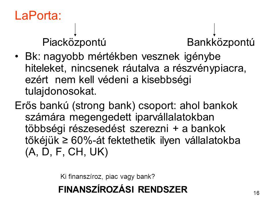 16 LaPorta: Piacközpontú Bankközpontú Bk: nagyobb mértékben vesznek igénybe hiteleket, nincsenek ráutalva a részvénypiacra, ezért nem kell védeni a kisebbségi tulajdonosokat.
