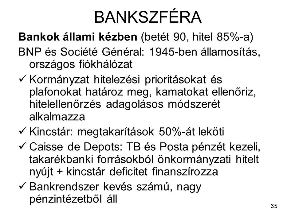 35 BANKSZFÉRA Bankok állami kézben (betét 90, hitel 85%-a) BNP és Société Général: 1945-ben államosítás, országos fiókhálózat Kormányzat hitelezési prioritásokat és plafonokat határoz meg, kamatokat ellenőriz, hitelellenőrzés adagolásos módszerét alkalmazza Kincstár: megtakarítások 50%-át leköti Caisse de Depots: TB és Posta pénzét kezeli, takarékbanki forrásokból önkormányzati hitelt nyújt + kincstár deficitet finanszírozza Bankrendszer kevés számú, nagy pénzintézetből áll