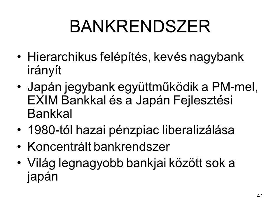 41 BANKRENDSZER Hierarchikus felépítés, kevés nagybank irányít Japán jegybank együttműködik a PM-mel, EXIM Bankkal és a Japán Fejlesztési Bankkal 1980-tól hazai pénzpiac liberalizálása Koncentrált bankrendszer Világ legnagyobb bankjai között sok a japán