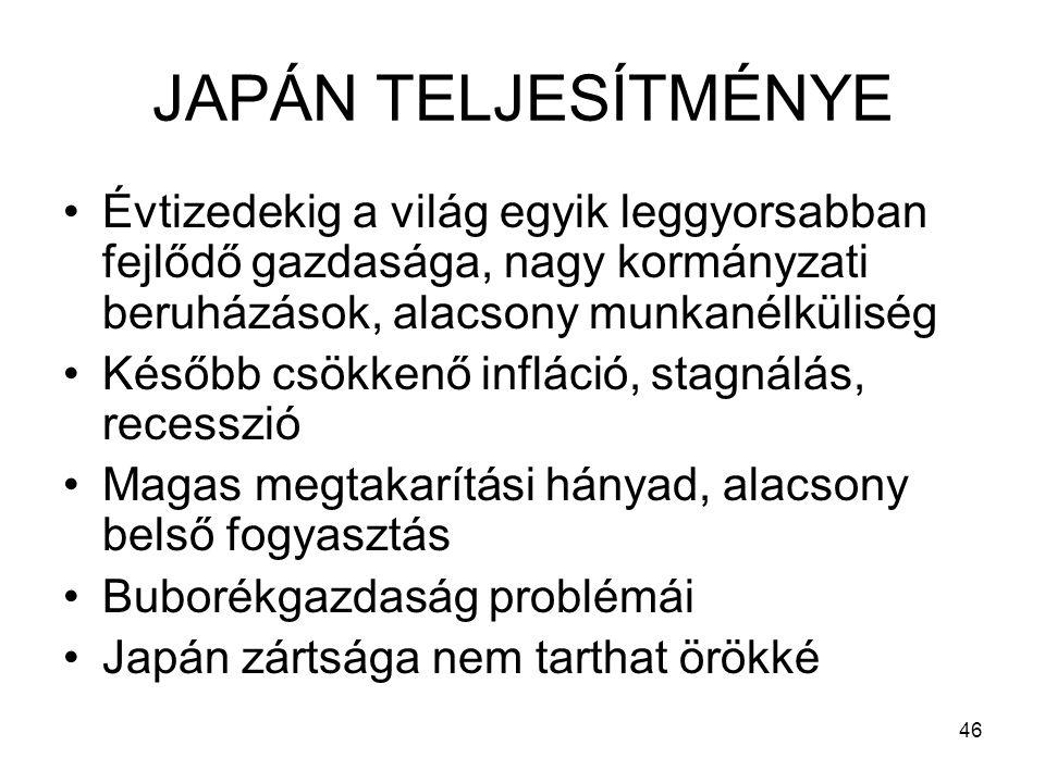 46 JAPÁN TELJESÍTMÉNYE Évtizedekig a világ egyik leggyorsabban fejlődő gazdasága, nagy kormányzati beruházások, alacsony munkanélküliség Később csökkenő infláció, stagnálás, recesszió Magas megtakarítási hányad, alacsony belső fogyasztás Buborékgazdaság problémái Japán zártsága nem tarthat örökké