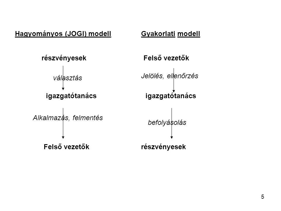 5 részvényesek igazgatótanács Felső vezetők Hagyományos (JOGI) modellGyakorlati modell Felső vezetők igazgatótanács részvényesek választás Alkalmazás, felmentés Jelölés, ellenőrzés befolyásolás