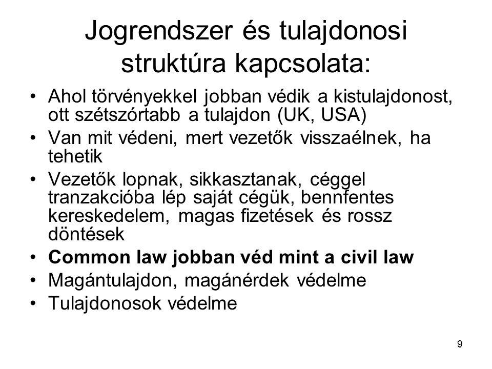 10 ANGLIA 1825: 1720-as Csalási törvény érvényesítése 1834-től: új törvények sorozata modern vállalatok számára (korlátolt felelősséget lehetővé tette)