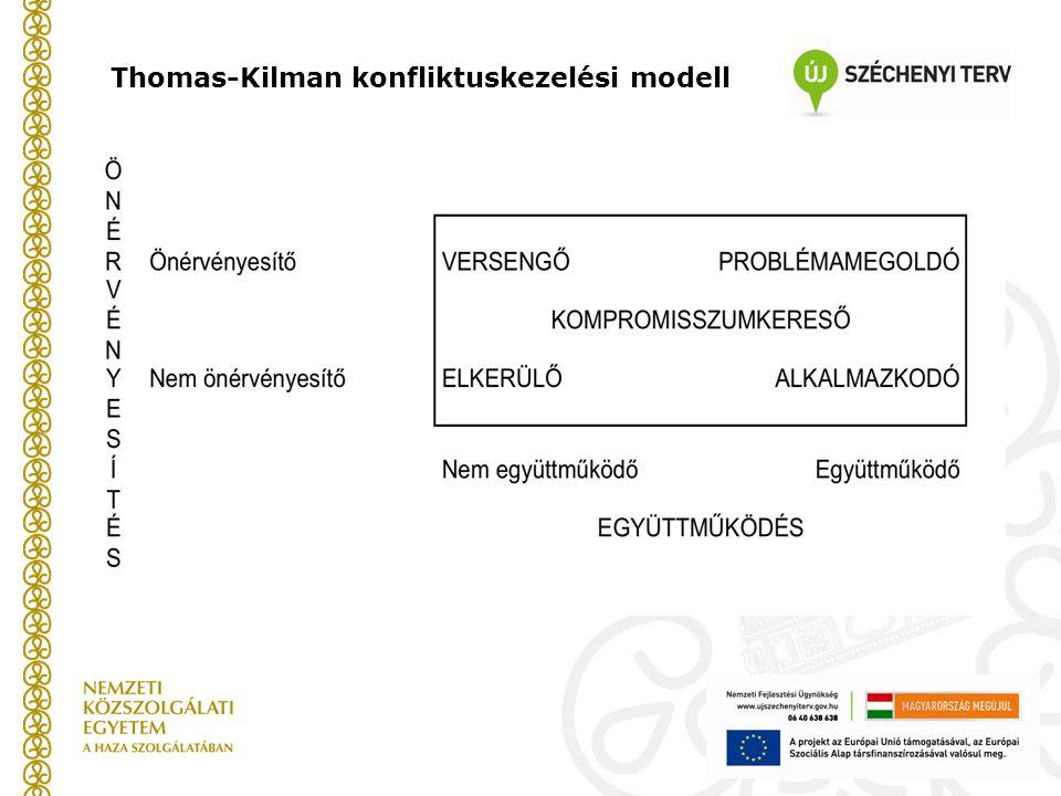 Thomas-Kilman konfliktuskezelési modell