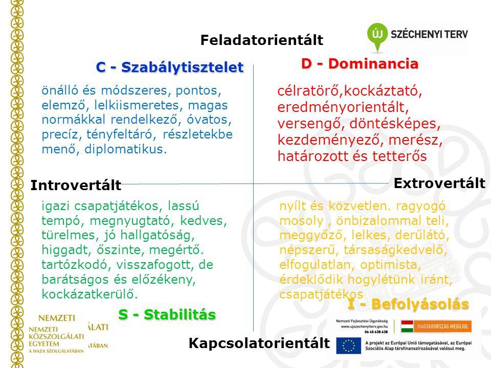 C - Szabálytisztelet D - Dominancia S - Stabilitás I - Befolyásolás Introvertált Extrovertált Kapcsolatorientált Feladatorientált önálló és módszeres,