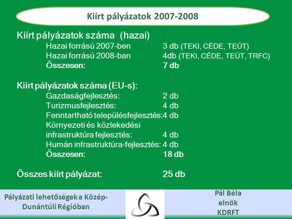 Pályázati lehetőségek a Közép- Dunántúli Régióban Pál Béla elnök KDRFT Kiírt pályázatok 2007-2008 Kiírt pályázatok száma (hazai) Hazai forrású 2007-ben3 db (TEKI, CÉDE, TEÚT) Hazai forrású 2008-ban4db (TEKI, CÉDE, TEÚT, TRFC) Összesen:7 db Kiírt pályázatok száma (EU-s): Gazdaságfejlesztés: 2 db Turizmusfejlesztés:4 db Fenntartható településfejlesztés:4 db Környezeti és közlekedési infrastruktúra fejlesztés:4 db Humán infrastruktúra-fejlesztés:4 db Összesen:18 db Összes kiírt pályázat:25 db