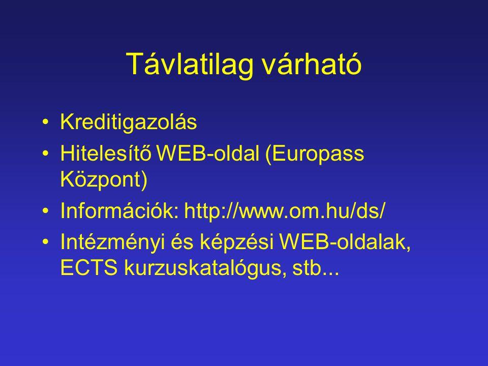 Távlatilag várható Kreditigazolás Hitelesítő WEB-oldal (Europass Központ) Információk: http://www.om.hu/ds/ Intézményi és képzési WEB-oldalak, ECTS kurzuskatalógus, stb...
