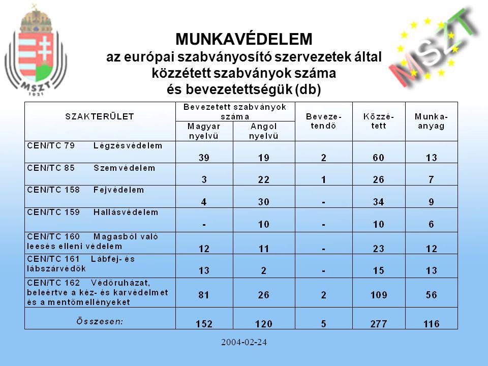 2004-02-24 MUNKAVÉDELEM az európai szabványosító szervezetek által közzétett szabványok száma és bevezetettségük (db)