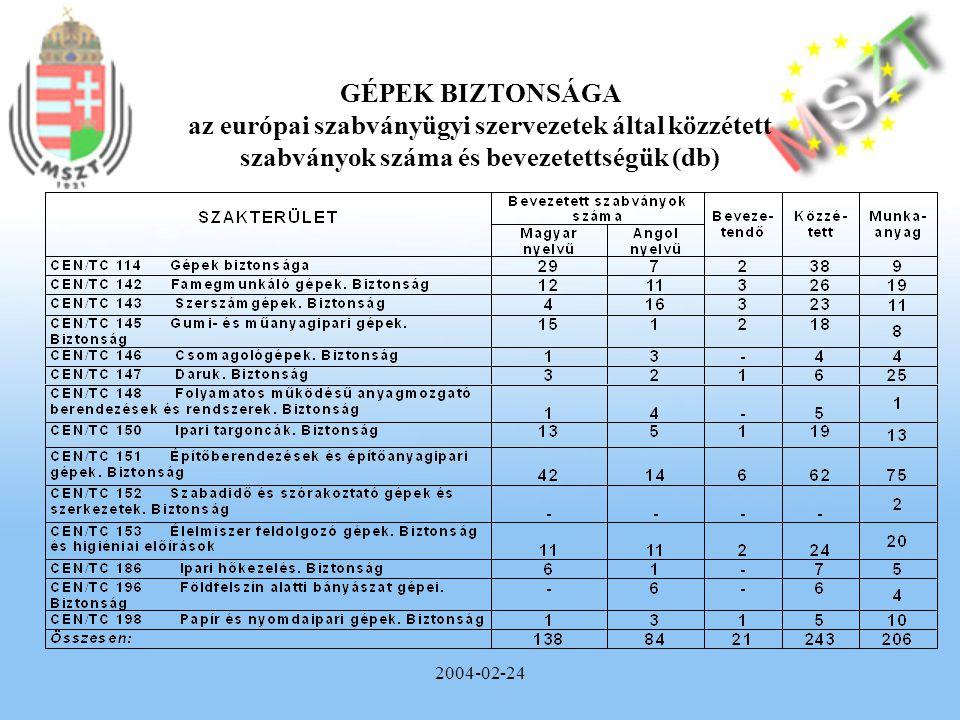 2004-02-24 GÉPEK BIZTONSÁGA az európai szabványügyi szervezetek által közzétett szabványok száma és bevezetettségük (db)