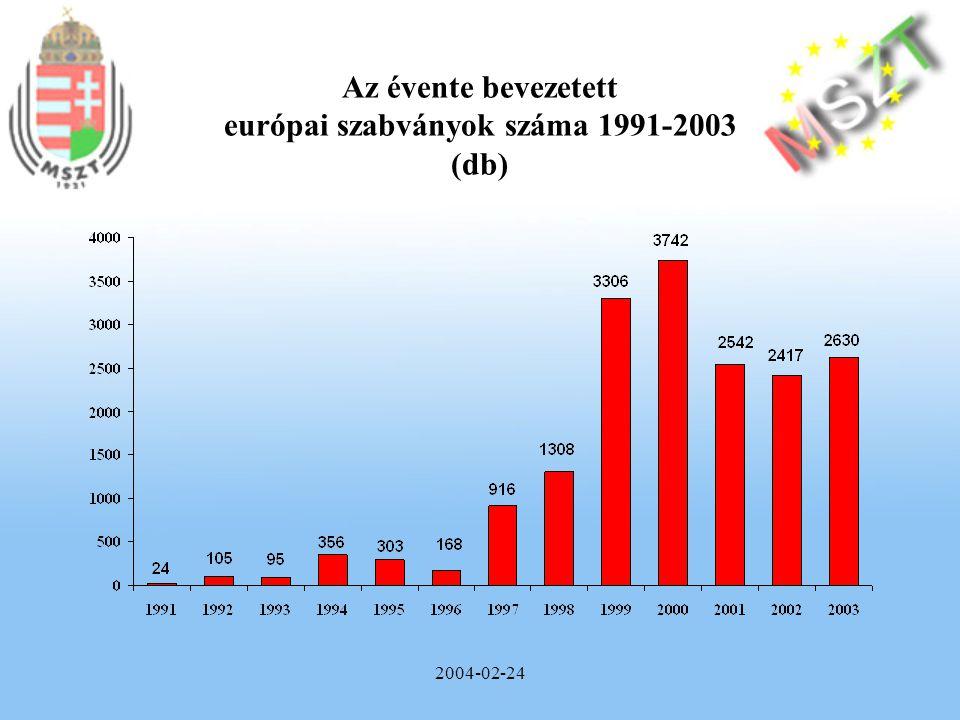 2004-02-24 Az évente bevezetett európai szabványok száma 1991-2003 (db)